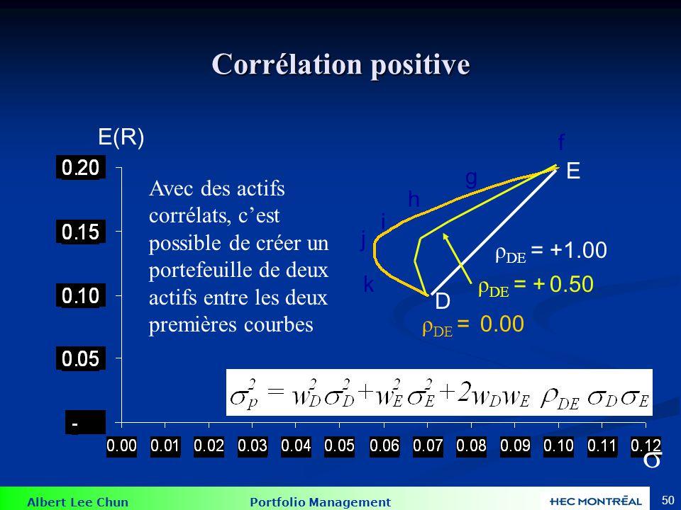 Albert Lee Chun Portfolio Management 50 Corrélation positive E(R) ρ DE = 0.00 ρ DE = +1.00 ρ DE = + 0.50 f g h i j k D E Avec des actifs corrélats, cest possible de créer un portefeuille de deux actifs entre les deux premières courbes