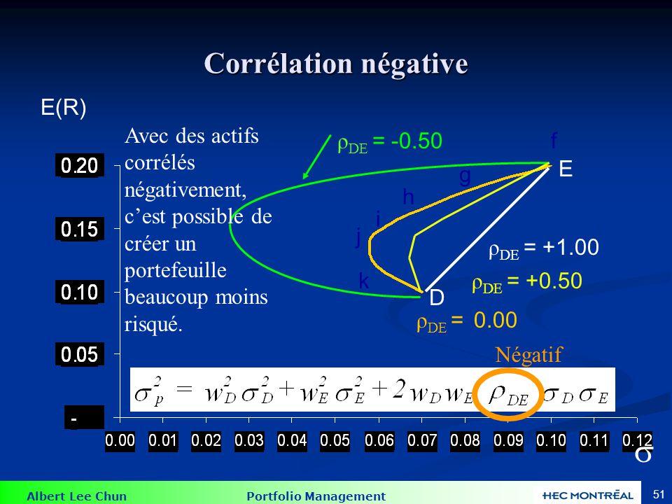 Albert Lee Chun Portfolio Management 51 Corrélation négative E(R) ρ DE = 0.00 ρ DE = +1.00 ρ DE = -0.50 ρ DE = +0.50 f g h i j k D E Avec des actifs c