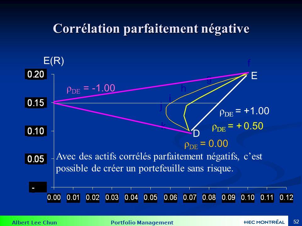 Albert Lee Chun Portfolio Management 52 Corrélation parfaitement négative E(R) ρ DE = 0.00 ρ DE = +1.00 ρ DE = -1.00 ρ DE = + 0.50 f g h i j k D E Avec des actifs corrélés parfaitement négatifs, cest possible de créer un portefeuille sans risque.