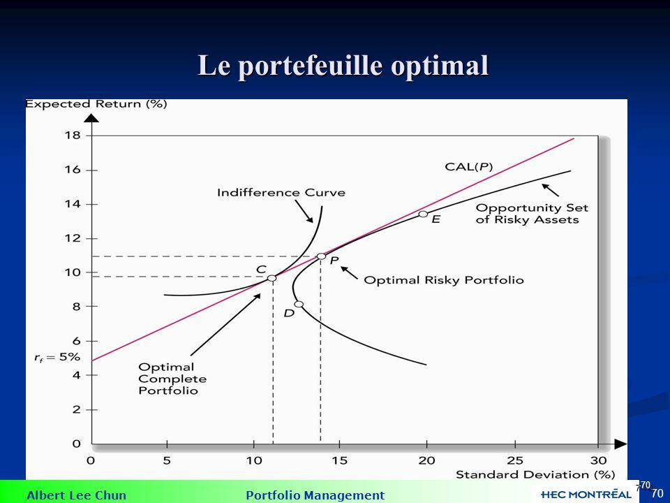 Albert Lee Chun Portfolio Management 70 Le portefeuille optimal 7-70