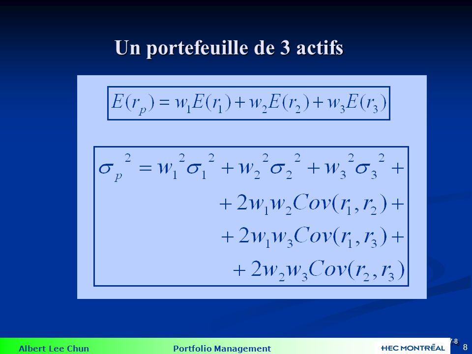 Albert Lee Chun Portfolio Management 29 Un actif sans risque et un actif risqué Supposons W R =.75 E (r A ) = 15% r f = 7% A f E(r P ) = 13% P 0 P =16.5% A =22% E( r P ) =.25*.07+.75*15=13% p =.75*.22 = 16.5%