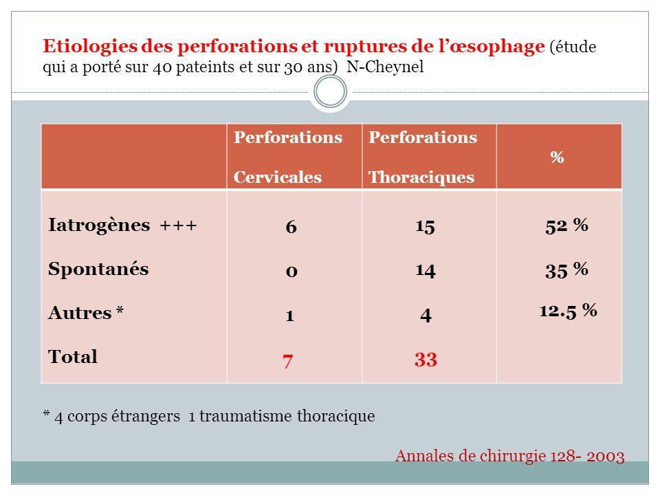 Perforations Cervicales Perforations Thoraciques % Iatrogènes +++ Spontanés Autres * Total 6 0 1 7 15 14 4 33 52 % 35 % 12.5 % Etiologies des perforations et ruptures de lœsophage (étude qui a porté sur 40 pateints et sur 30 ans) N-Cheynel * 4 corps étrangers 1 traumatisme thoracique Annales de chirurgie 128- 2003
