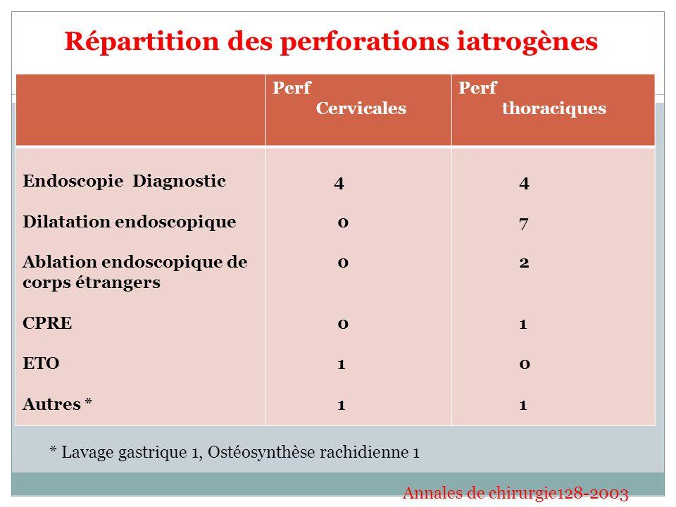 Répartition des perforations iatrogènes Perf Cervicales Perf thoraciques Endoscopie Diagnostic Dilatation endoscopique Ablation endoscopique de corps étrangers CPRE ETO Autres * 4 0 0 1 4 7 2 1 0 1 * Lavage gastrique 1, Ostéosynthèse rachidienne 1 Annales de chirurgie128-2003
