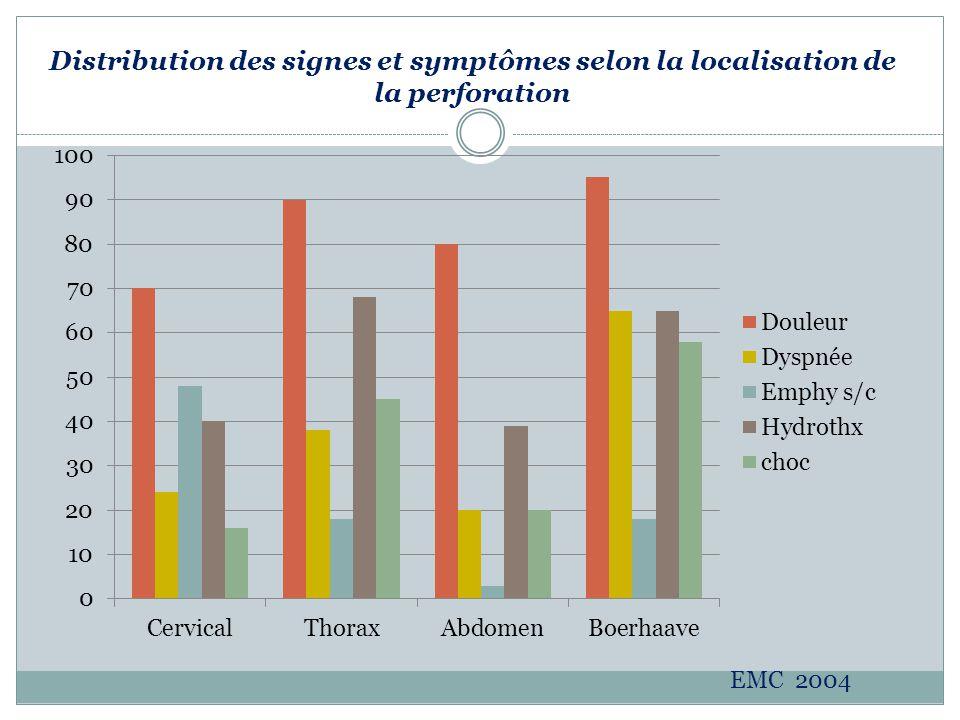 Distribution des signes et symptômes selon la localisation de la perforation EMC 2004