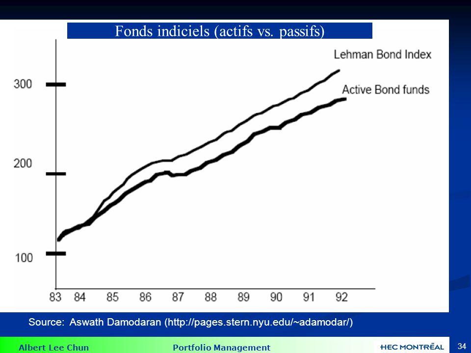 Albert Lee Chun Portfolio Management 34 Source: Aswath Damodaran (http://pages.stern.nyu.edu/~adamodar/) Fonds indiciels (actifs vs. passifs)