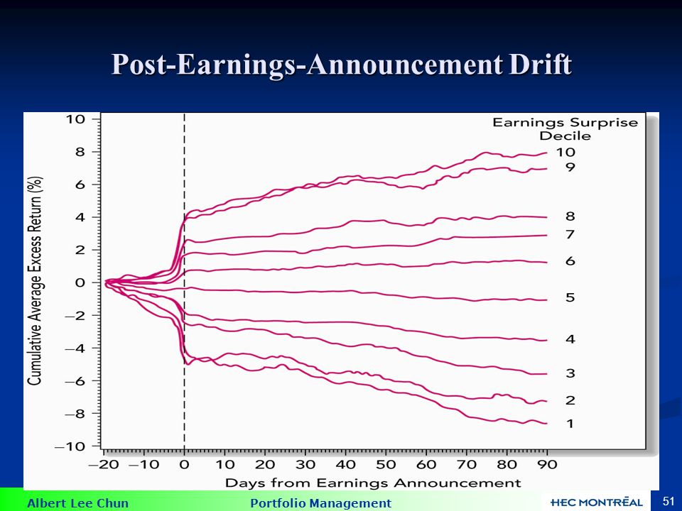 Albert Lee Chun Portfolio Management 51 Post-Earnings-Announcement Drift