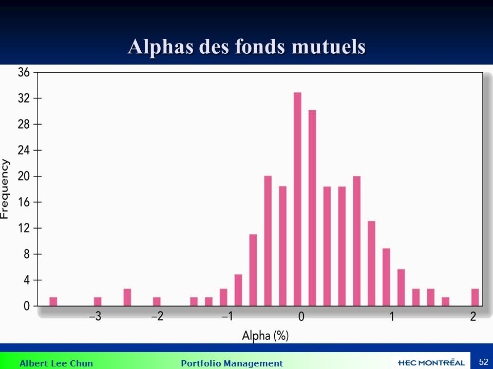 Albert Lee Chun Portfolio Management 52 Alphas des fonds mutuels