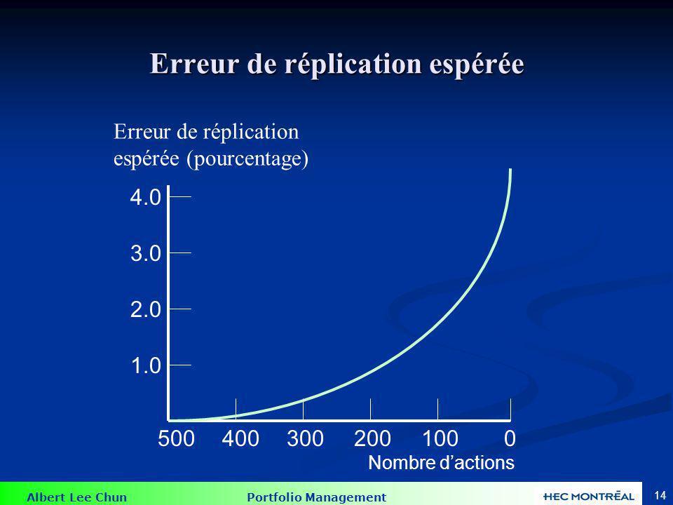 Albert Lee Chun Portfolio Management 14 Erreur de réplication espérée 5004003002001000 2.0 1.0 3.0 4.0 Erreur de réplication espérée (pourcentage) Nom