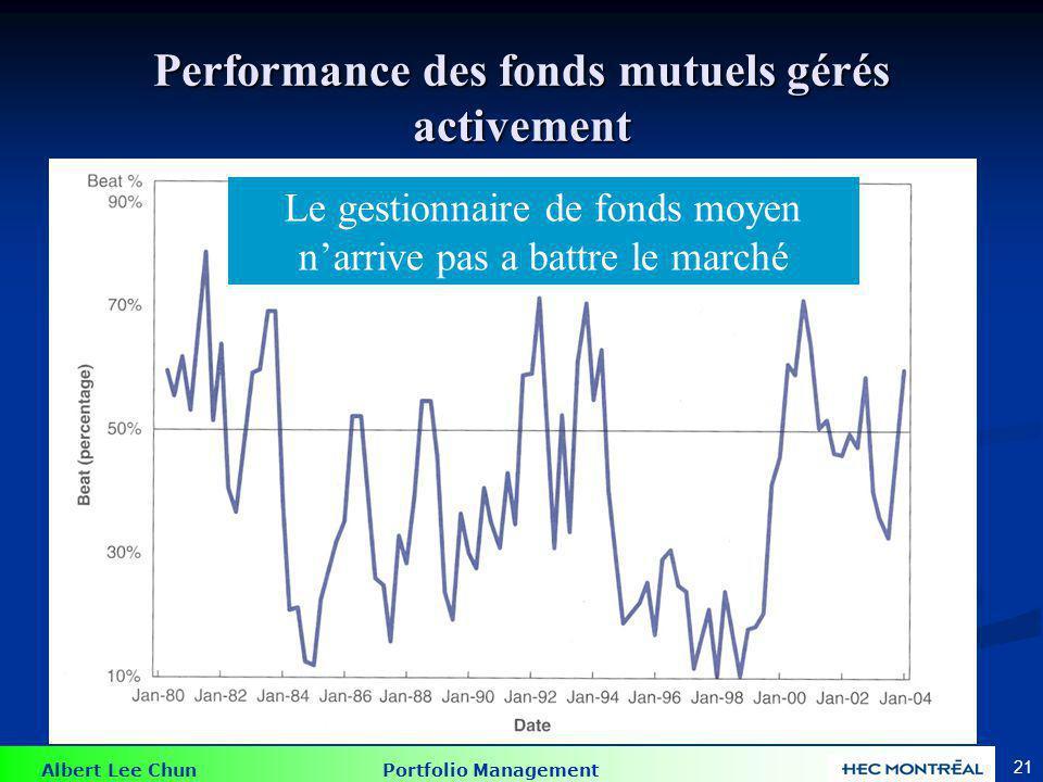 Albert Lee Chun Portfolio Management 21 Performance des fonds mutuels gérés activement Le gestionnaire de fonds moyen narrive pas a battre le marché