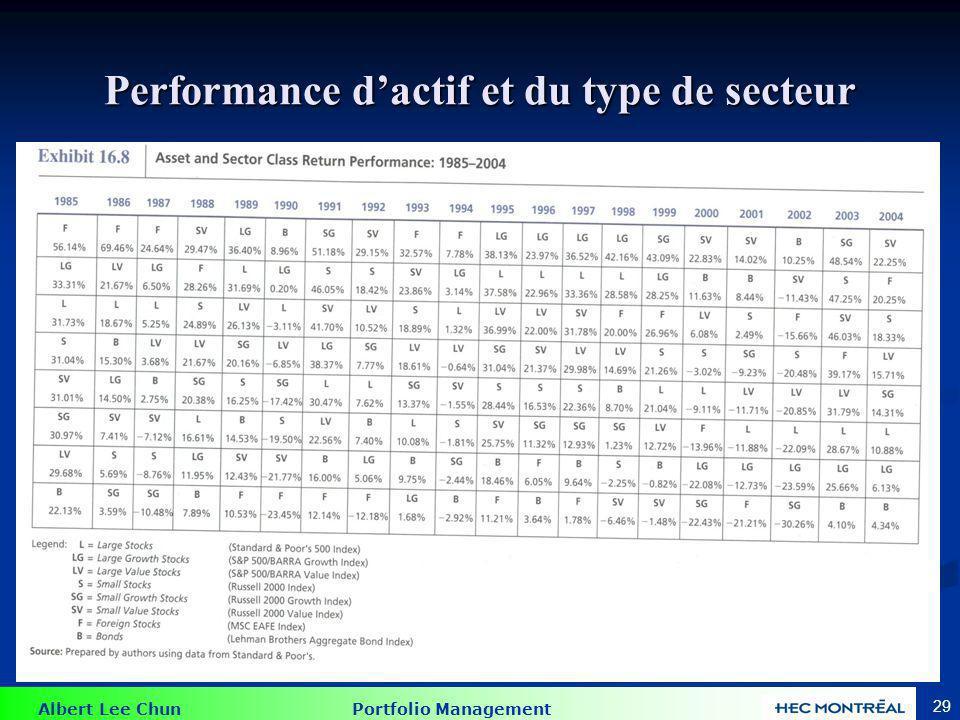 Albert Lee Chun Portfolio Management 29 Performance dactif et du type de secteur