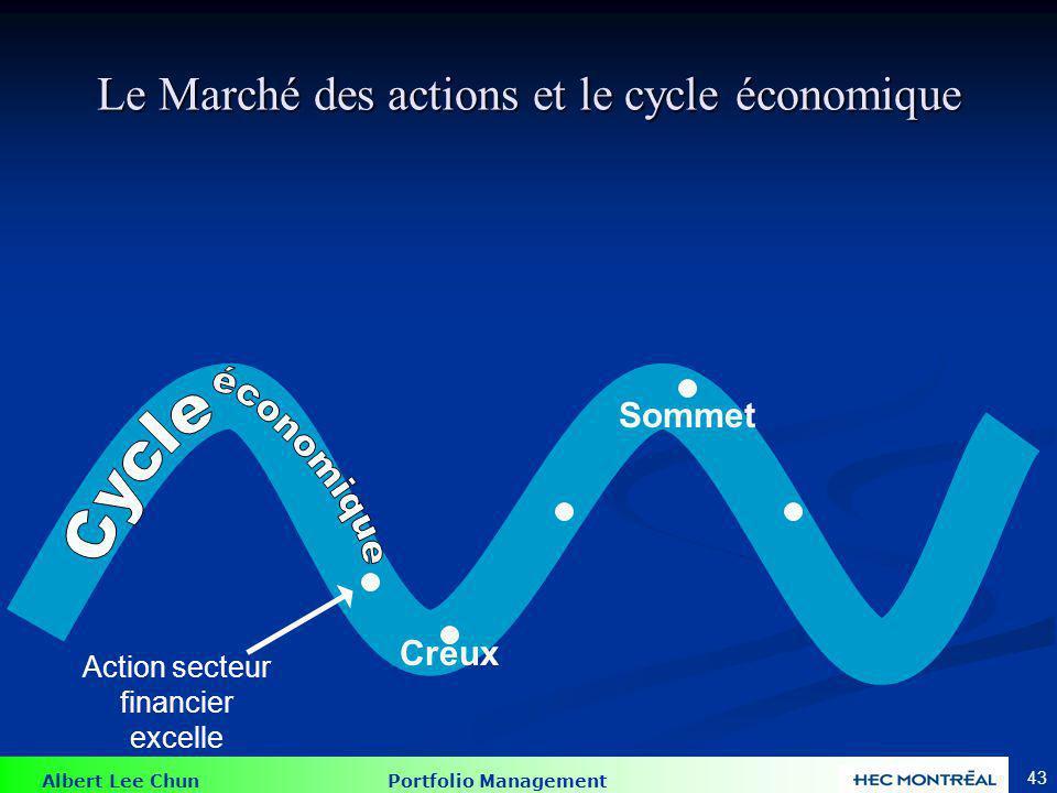 Albert Lee Chun Portfolio Management 43 Le Marché des actions et le cycle économique Action secteur financier excelle Creux Sommet