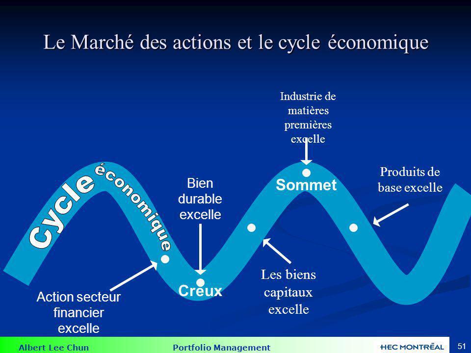 Albert Lee Chun Portfolio Management 51 Le Marché des actions et le cycle économique Action secteur financier excelle Creux Sommet Bien durable excell