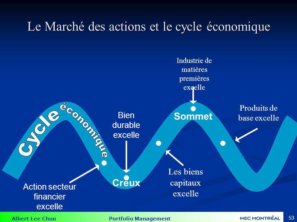 Albert Lee Chun Portfolio Management 53 Le Marché des actions et le cycle économique Action secteur financier excelle Creux Sommet Bien durable excell