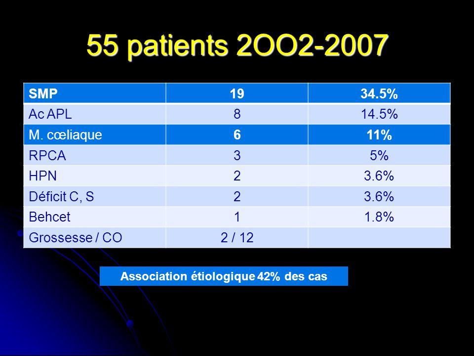 55 patients 2OO2-2007 SMP1934.5% Ac APL814.5% M. cœliaque611% RPCA35% HPN23.6% Déficit C, S23.6% Behcet11.8% Grossesse / CO2 / 12 Association étiologi