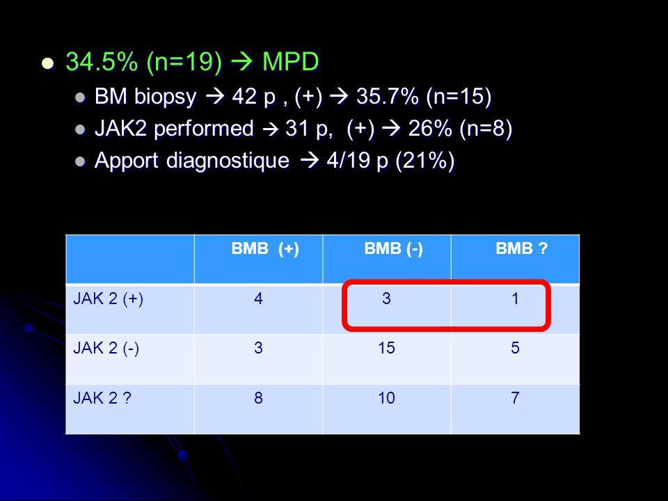 34.5% (n=19) MPD 34.5% (n=19) MPD BM biopsy 42 p, (+) 35.7% (n=15) BM biopsy 42 p, (+) 35.7% (n=15) JAK2 performed 31 p, (+) 26% (n=8) JAK2 performed
