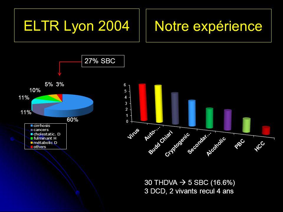 11% 10% 5%3% 27% SBC 60% ELTR Lyon 2004 30 THDVA 5 SBC (16.6%) 3 DCD, 2 vivants recul 4 ans Notre expérience