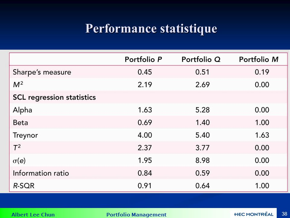 Albert Lee Chun Portfolio Management 38 Performance statistique
