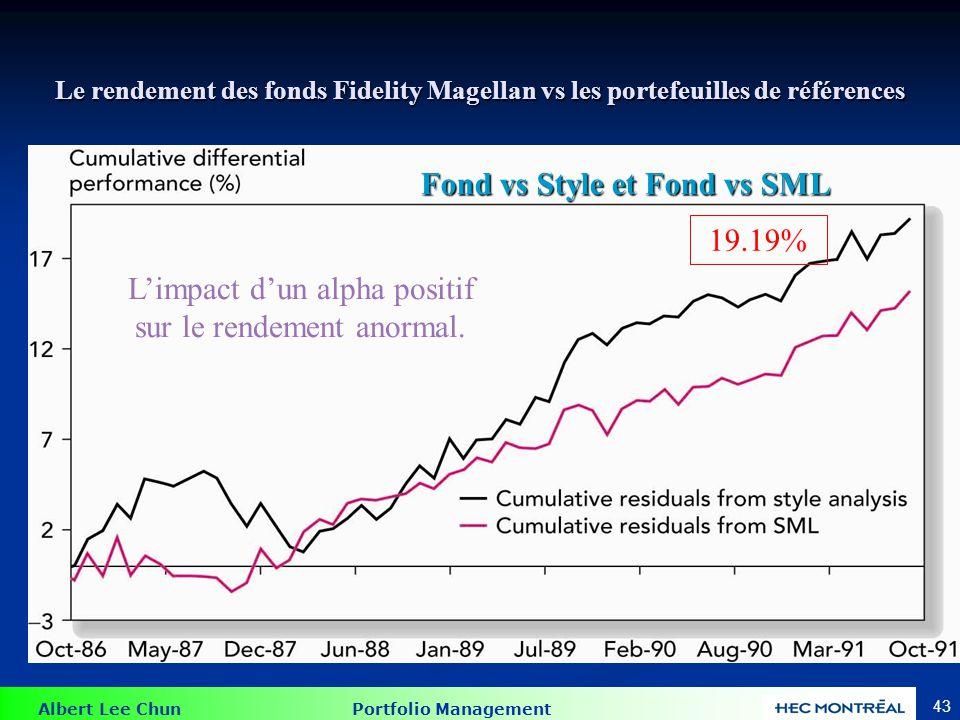 Albert Lee Chun Portfolio Management 43 Le rendement des fonds Fidelity Magellan vs les portefeuilles de références Fond vs Style et Fond vs SML Limpa