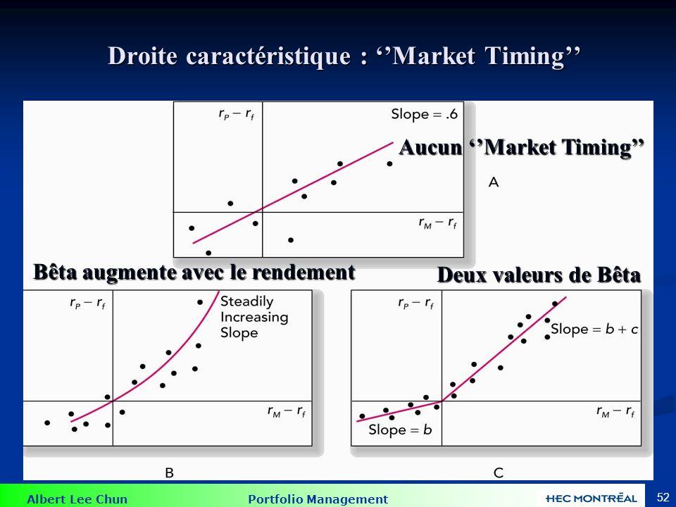 Albert Lee Chun Portfolio Management 52 Droite caractéristique : Market Timing Aucun Market Timing Bêta augmente avec le rendement Deux valeurs de Bêt