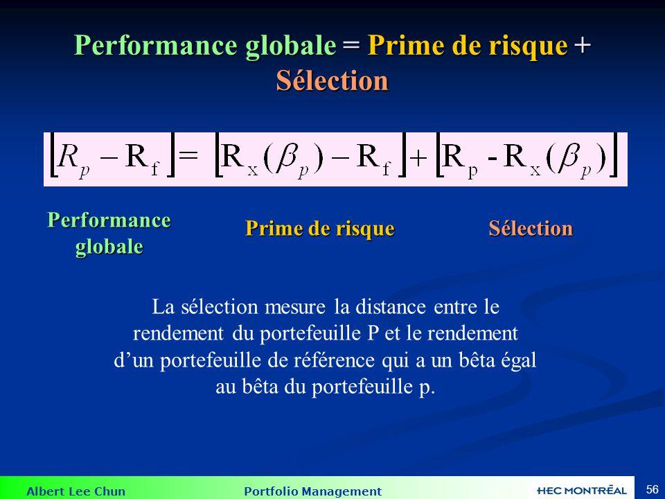 Albert Lee Chun Portfolio Management 56 Performance globale = Prime de risque + Sélection Performance globale Prime de risque Sélection La sélection m