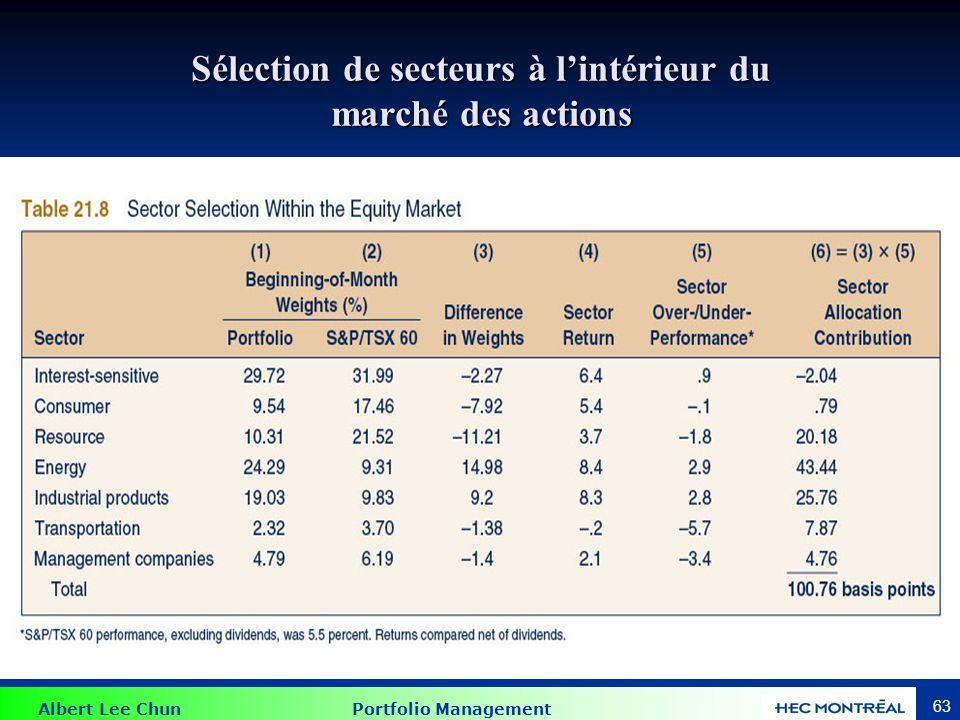 Albert Lee Chun Portfolio Management 63 Sélection de secteurs à lintérieur du marché des actions