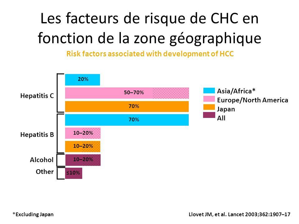 Les facteurs de risque de CHC en fonction de la zone géographique *Excluding Japan Llovet JM, et al. Lancet 2003;362:1907–17 Other Alcohol Hepatitis B