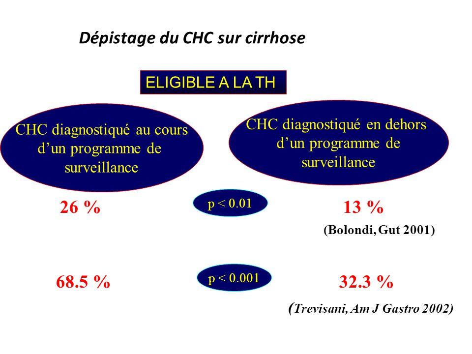 Dépistage du CHC sur cirrhose ELIGIBLE A LA TH CHC diagnostiqué au cours dun programme de surveillance CHC diagnostiqué en dehors dun programme de sur