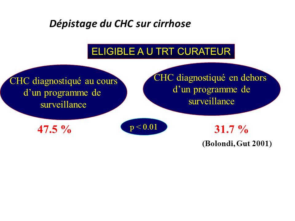 Dépistage du CHC sur cirrhose ELIGIBLE A U TRT CURATEUR CHC diagnostiqué au cours dun programme de surveillance CHC diagnostiqué en dehors dun program