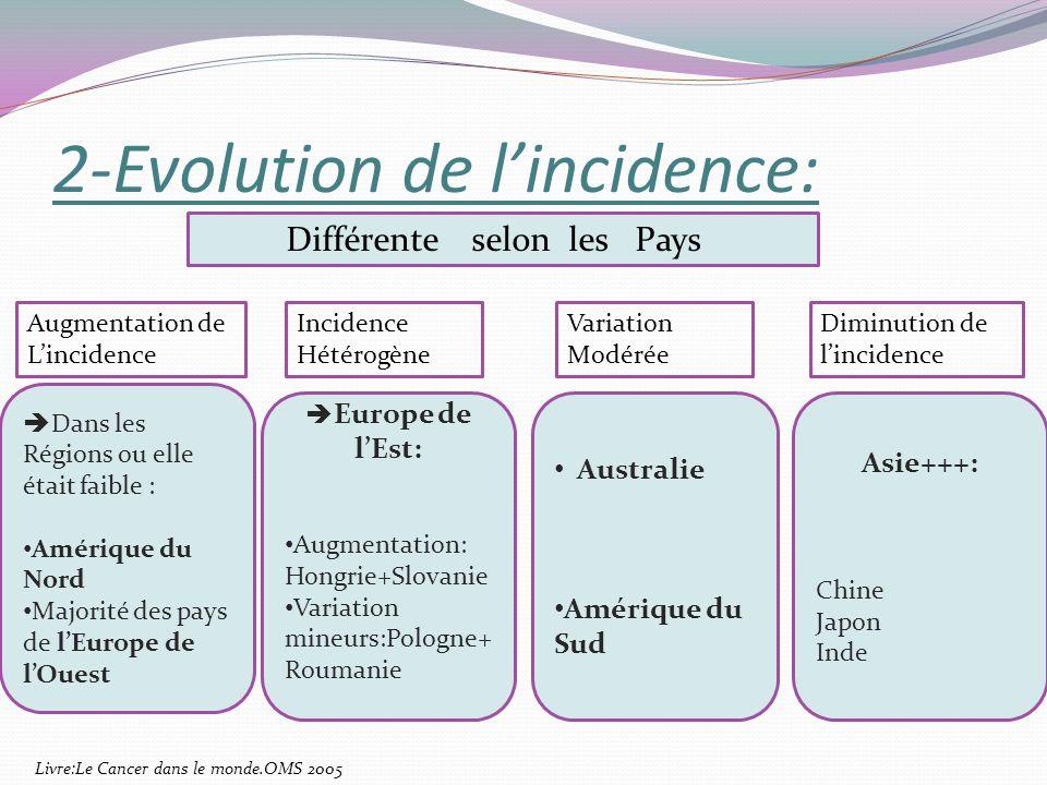 2-Evolution de lincidence: Différente selon les Pays Dans les Régions ou elle était faible : Amérique du Nord Majorité des pays de lEurope de lOuest E