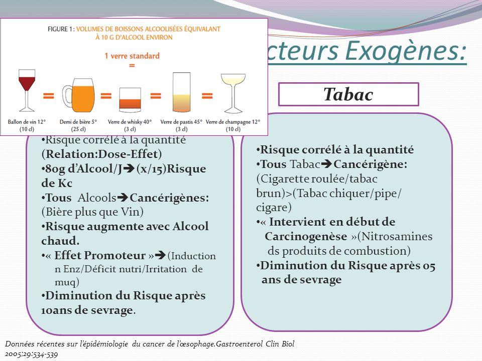 1-Kc EpidérmoideFacteurs Exogènes: Risque corrélé à la quantité (Relation:Dose-Effet) 80g dAlcool/J (x/15)Risque de Kc Tous Alcools Cancérigènes: (Biè
