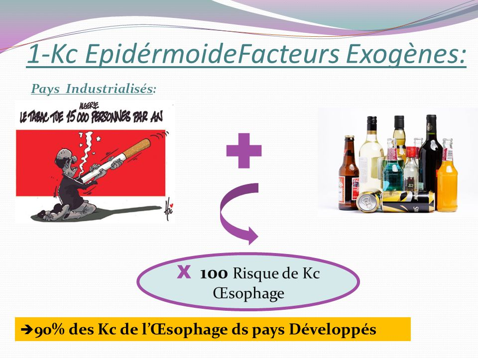 1-Kc EpidérmoideFacteurs Exogènes: X 100 Risque de Kc Œsophage 90% des Kc de lŒsophage ds pays Développés Pays Industrialisés :