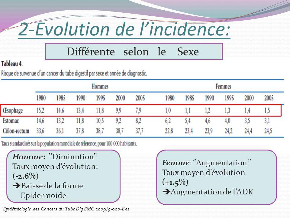 2-Evolution de lincidence: Différente selon le Sexe Homme: Diminution Taux moyen dévolution: (-2.6%) Baisse de la forme Epidermoide Femme: Augmentatio