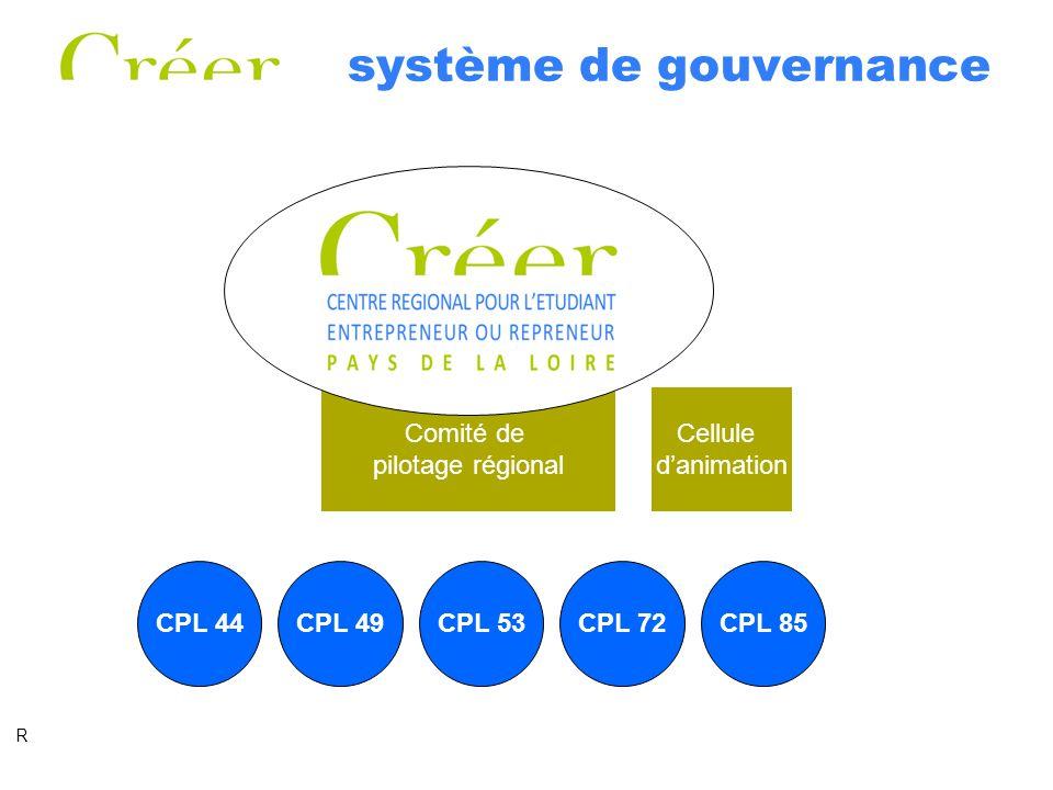 système de gouvernance Comités de Pilotage Locaux –Sur chacun des 5 territoires Comité de Pilotage Régional –constitué de représentants issus des CPL