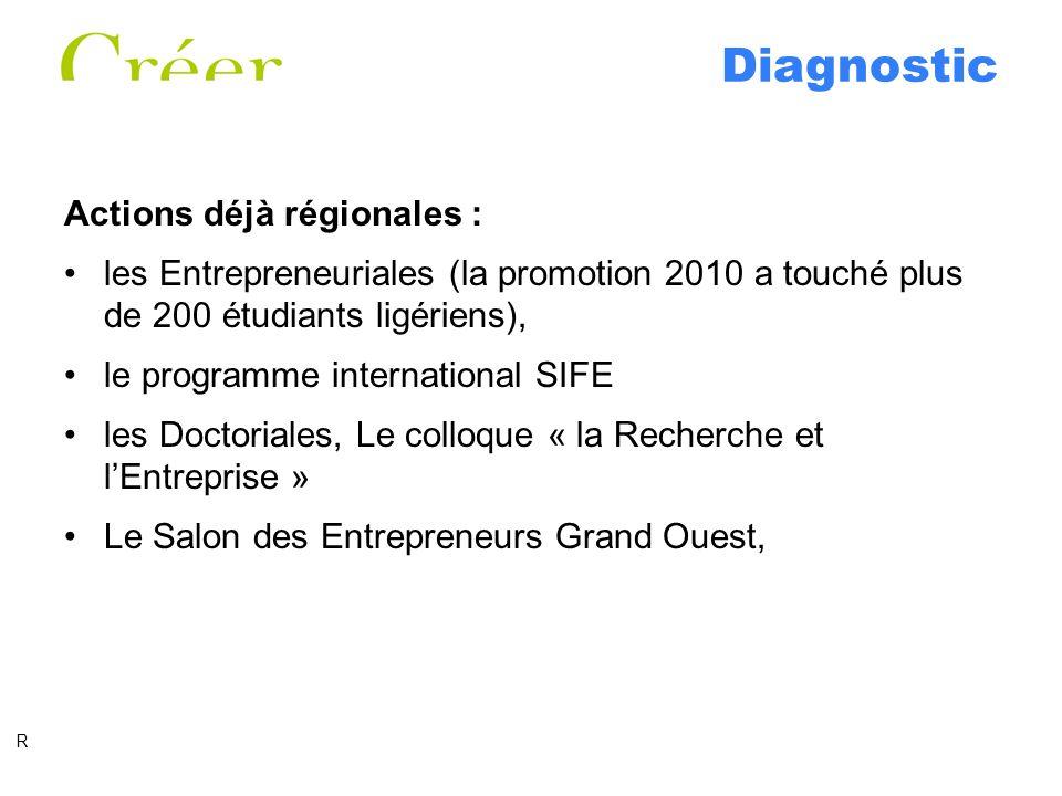 Diagnostic Actions déjà régionales : les Entrepreneuriales (la promotion 2010 a touché plus de 200 étudiants ligériens), le programme international SI