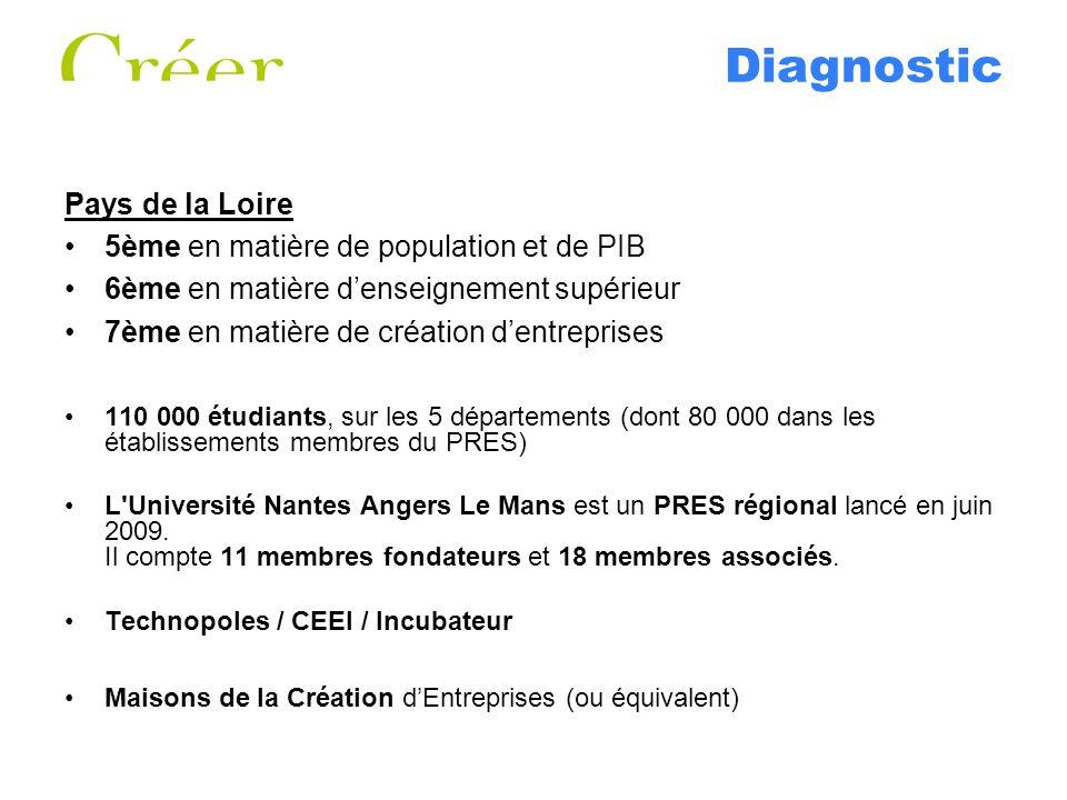 Diagnostic Pays de la Loire 5ème en matière de population et de PIB 6ème en matière denseignement supérieur 7ème en matière de création dentreprises 110 000 étudiants, sur les 5 départements (dont 80 000 dans les établissements membres du PRES) L Université Nantes Angers Le Mans est un PRES régional lancé en juin 2009.