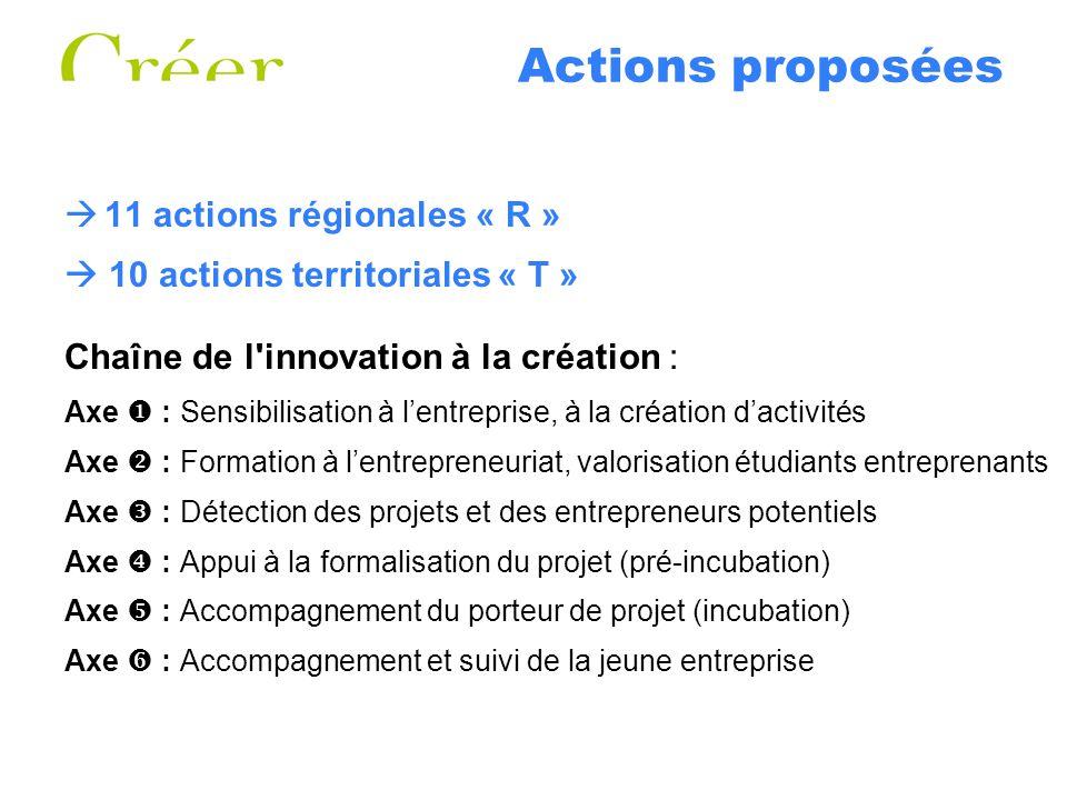 Actions proposées 11 actions régionales « R » 10 actions territoriales « T » Chaîne de l'innovation à la création : Axe : Sensibilisation à lentrepris
