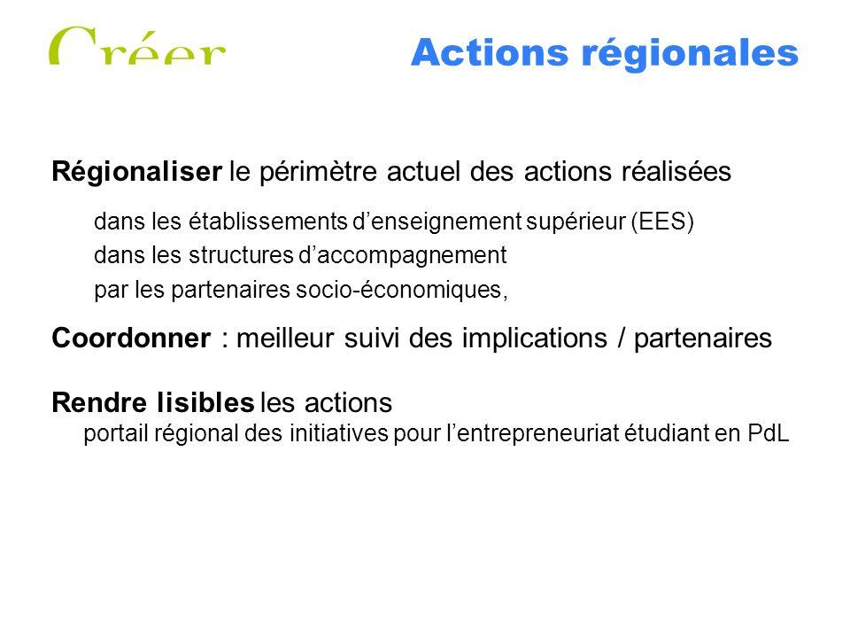 Actions régionales Régionaliser le périmètre actuel des actions réalisées dans les établissements denseignement supérieur (EES) dans les structures da
