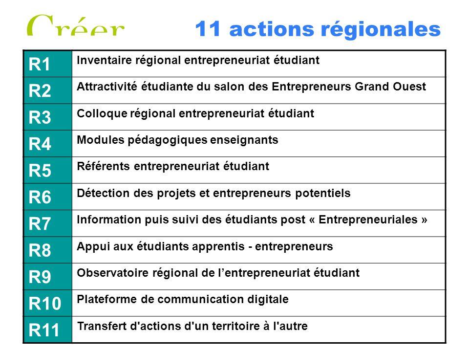 11 actions régionales R1 Inventaire régional entrepreneuriat étudiant R2 Attractivité étudiante du salon des Entrepreneurs Grand Ouest R3 Colloque rég