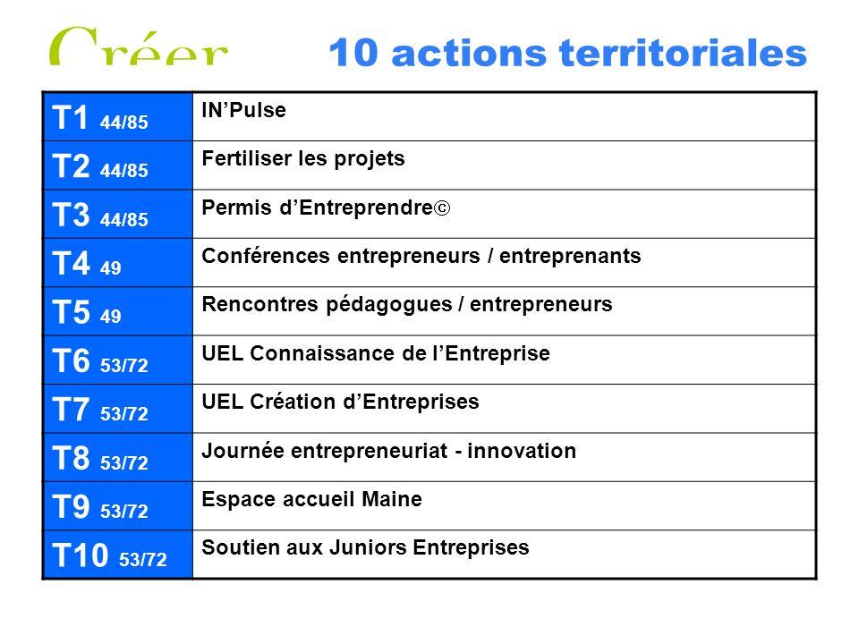 10 actions territoriales T1 44/85 INPulse T2 44/85 Fertiliser les projets T3 44/85 Permis dEntreprendre T4 49 Conférences entrepreneurs / entreprenant