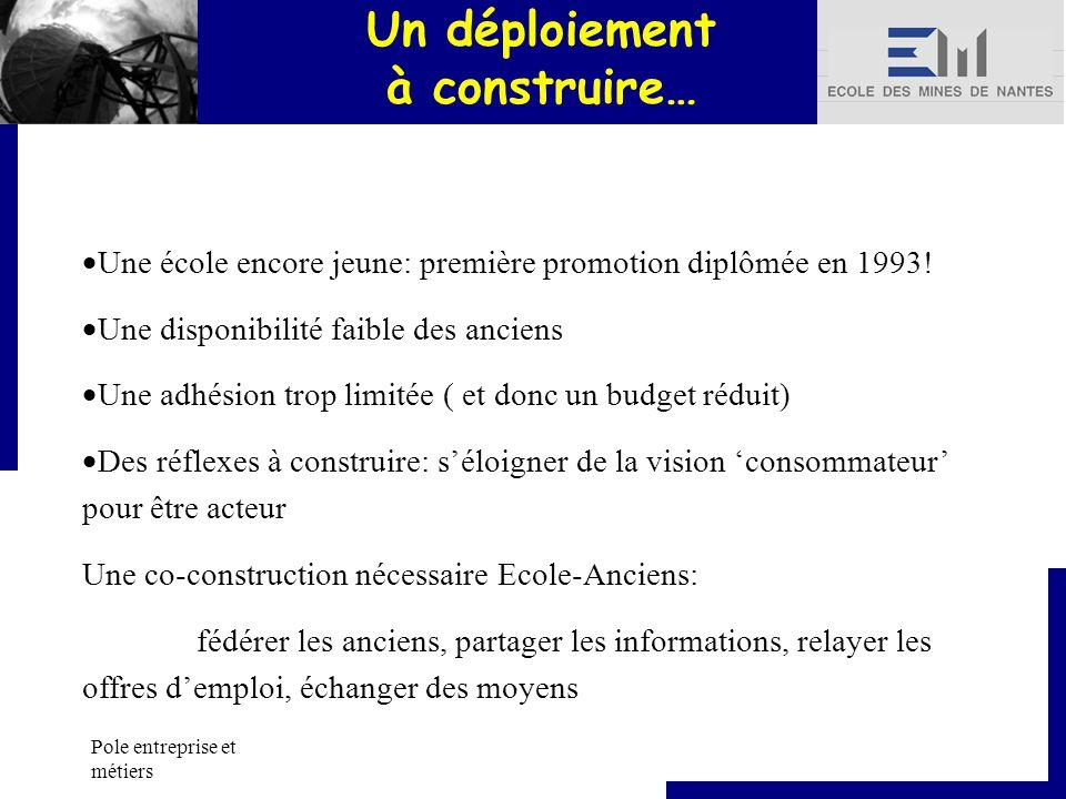 Pole entreprise et métiers Un déploiement à construire… Une école encore jeune: première promotion diplômée en 1993.