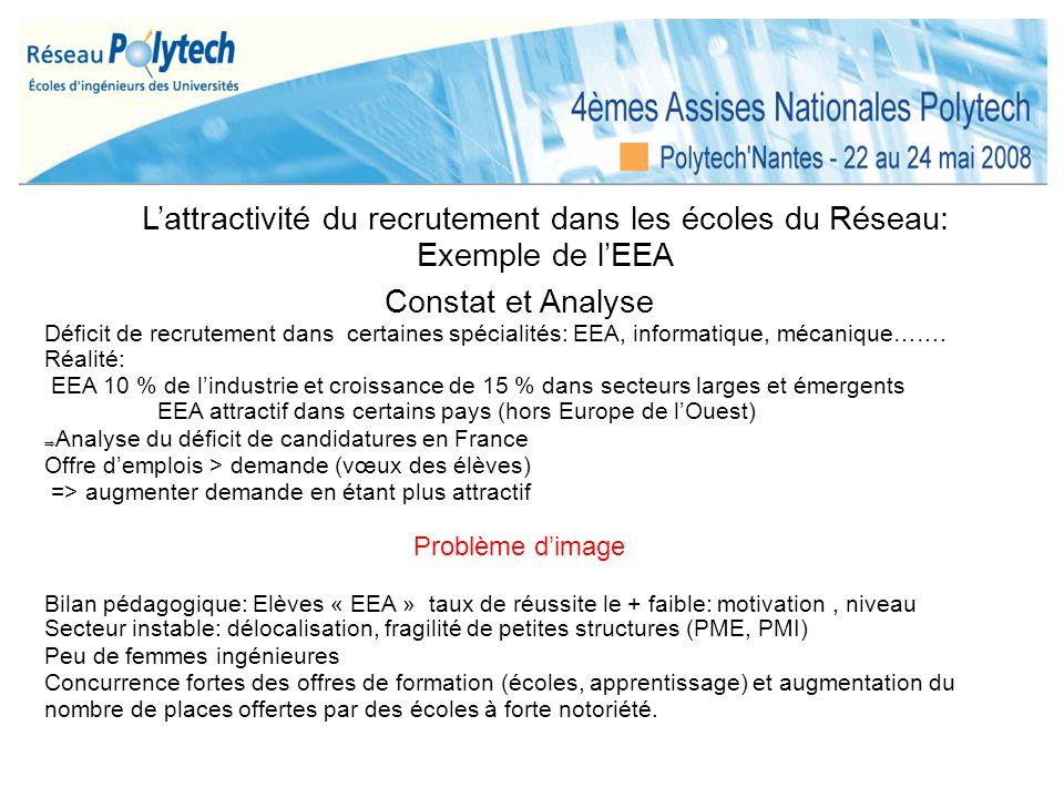 Lattractivité du recrutement dans les écoles du Réseau: Exemple de lEEA Constat et Analyse Déficit de recrutement dans certaines spécialités: EEA, inf