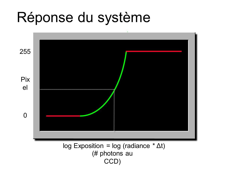 Réponse du système log Exposition = log (radiance * Δt) Pix el 0 255 (# photons au CCD)