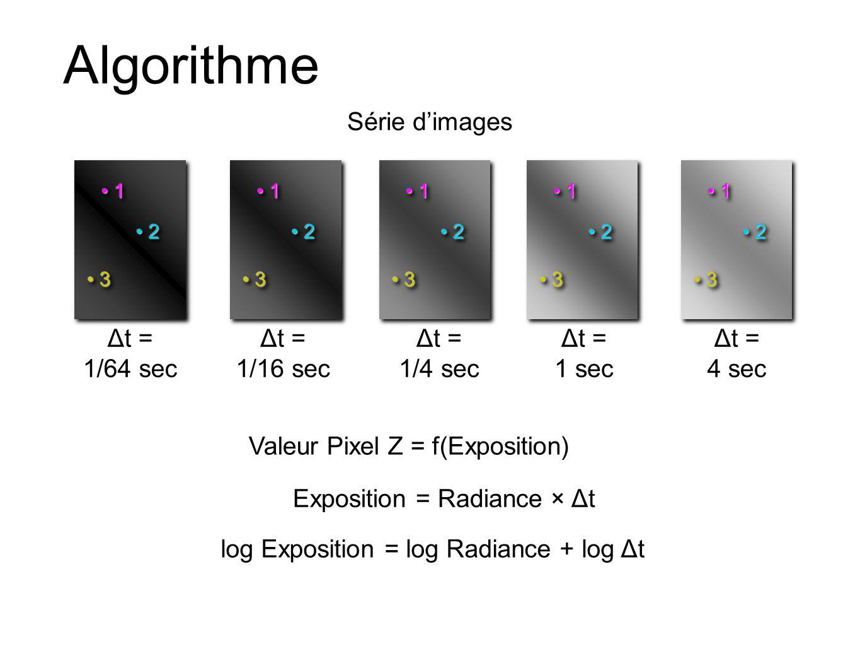 Algorithme Série dimages Exposition = Radiance × Δt log Exposition = log Radiance + log Δt Valeur Pixel Z = f(Exposition) 3 3 1 1 2 2 Δt = 1 sec 3 3 1