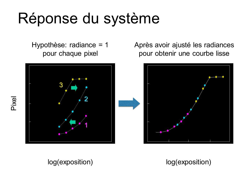 Réponse du système log(exposition) Hypothèse: radiance = 1 pour chaque pixel Après avoir ajusté les radiances pour obtenir une courbe lisse Pixel log(