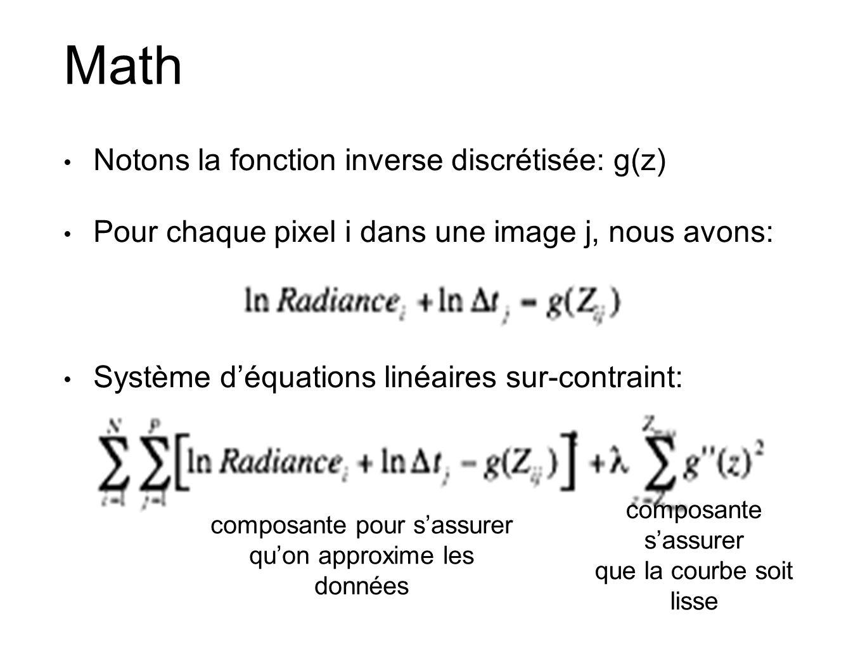 Math Notons la fonction inverse discrétisée: g(z) Pour chaque pixel i dans une image j, nous avons: Système déquations linéaires sur-contraint: compos
