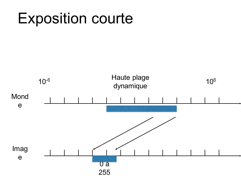 Exposition courte 10 -6 10 6 Mond e Imag e 0 à 255 Haute plage dynamique