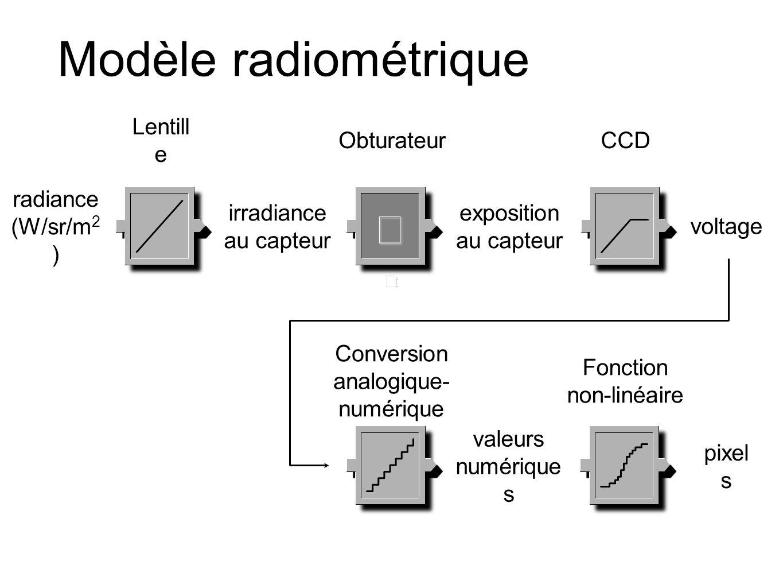 Modèle radiométrique ΔtΔtΔtΔt radiance (W/sr/m 2 ) irradiance au capteur exposition au capteur Lentill e Obturateur voltage valeurs numérique s pixel