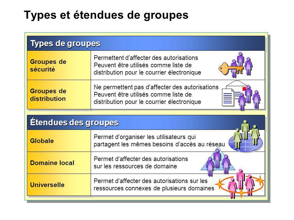 Types et étendues de groupes Types de groupes Groupes de sécurité Permettent d'affecter des autorisations Peuvent être utilisés comme liste de distrib