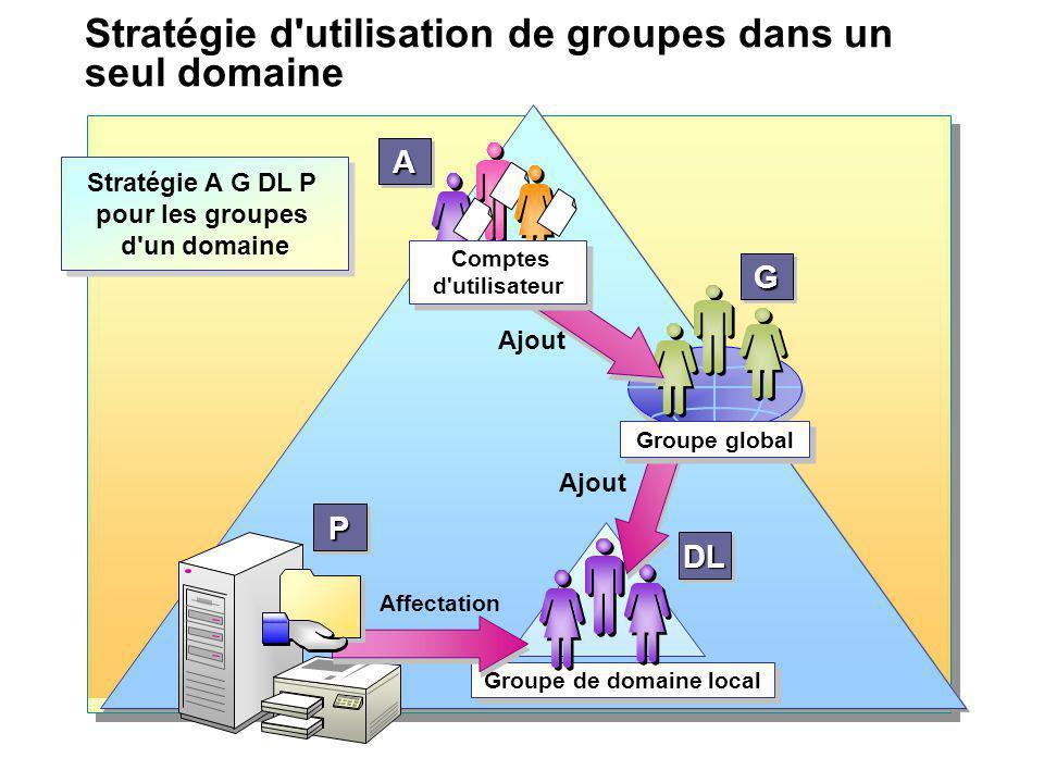 Stratégie d'utilisation de groupes dans un seul domaine Stratégie A G DL P pour les groupes d'un domaine Stratégie A G DL P pour les groupes d'un doma