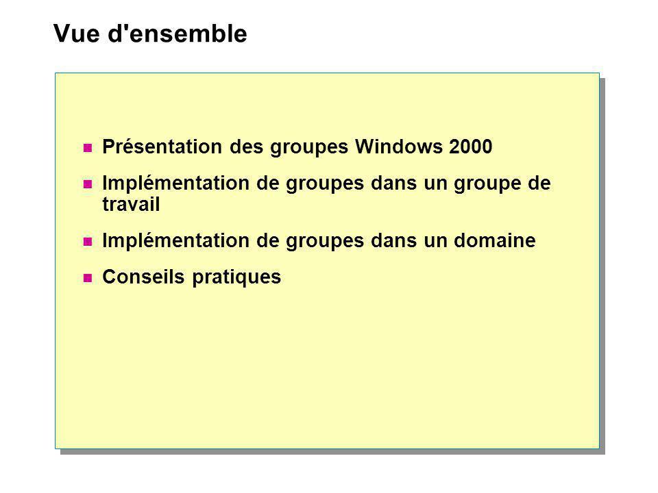 Vue d'ensemble Présentation des groupes Windows 2000 Implémentation de groupes dans un groupe de travail Implémentation de groupes dans un domaine Con